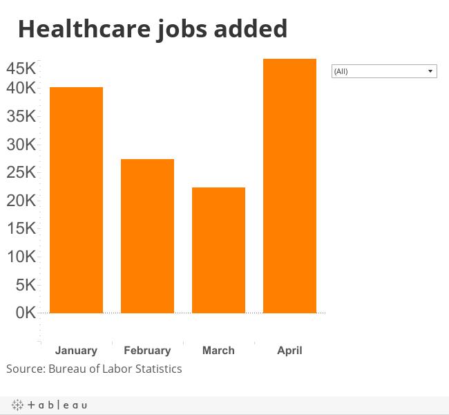 Healthcare jobs added