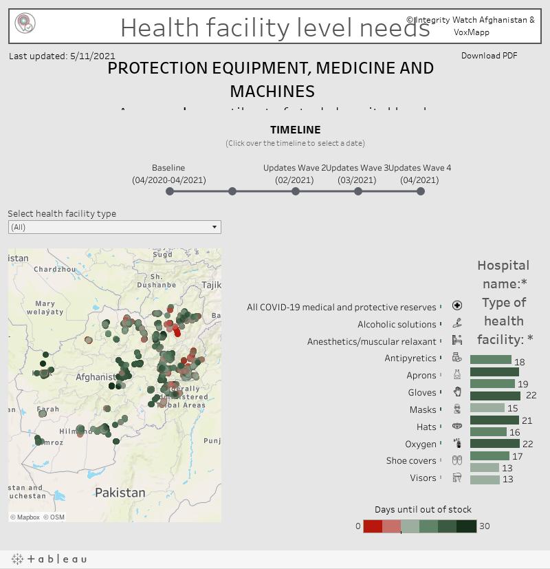 Health facility level needs