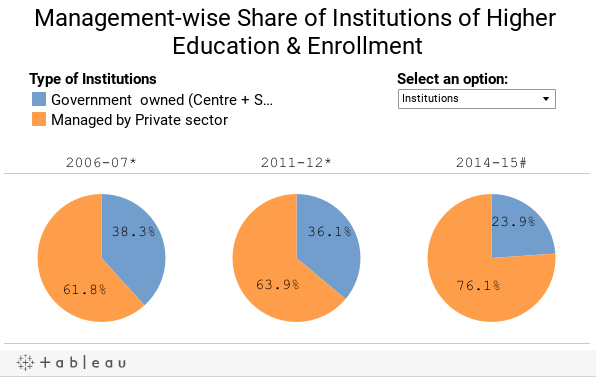 Management-wise Share of Institutions of Higher Education & Enrollment