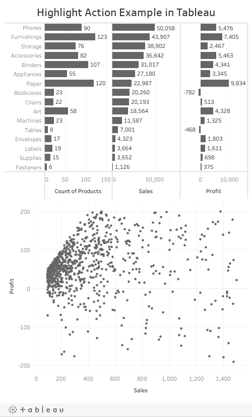 Highlight Action Example in Tableau