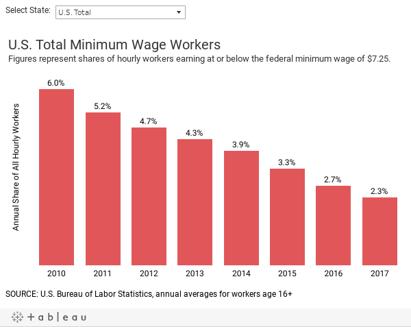 How Big Is the Minimum-Wage Workforce in Your State?