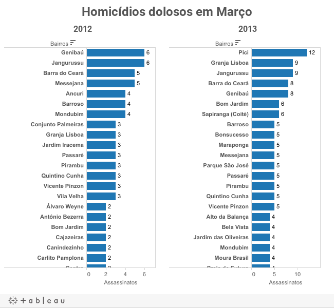 Homicídios dolosos em Março