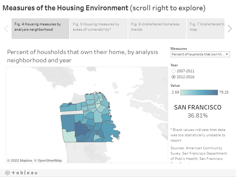 Measures of the Housing Environment (scroll right to explore)