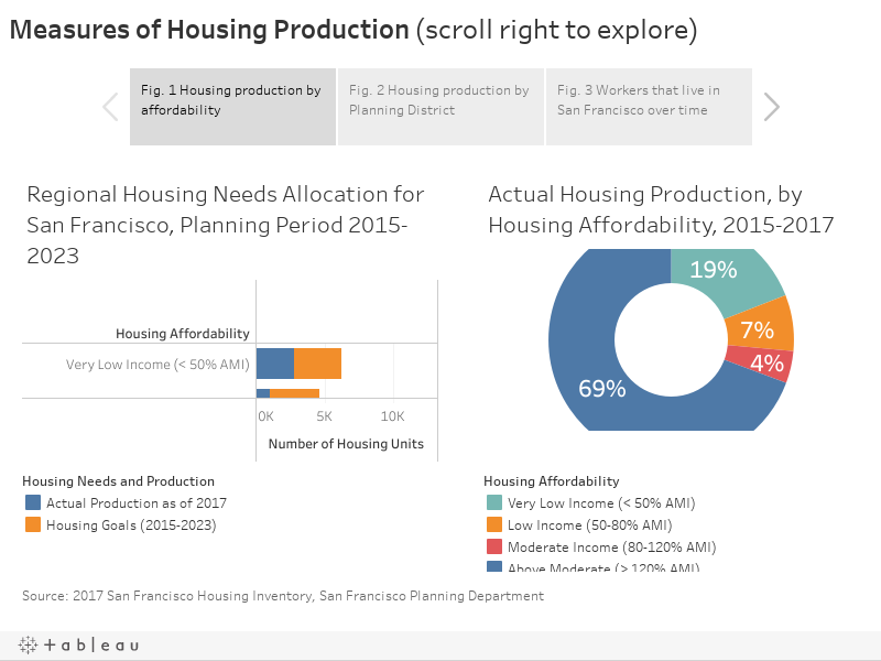 Measures of Housing Production (scroll right to explore)