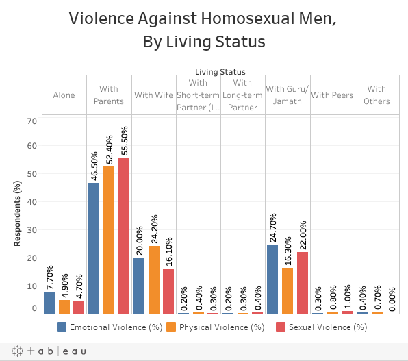 Violence Against Homosexual Men, By Living Status