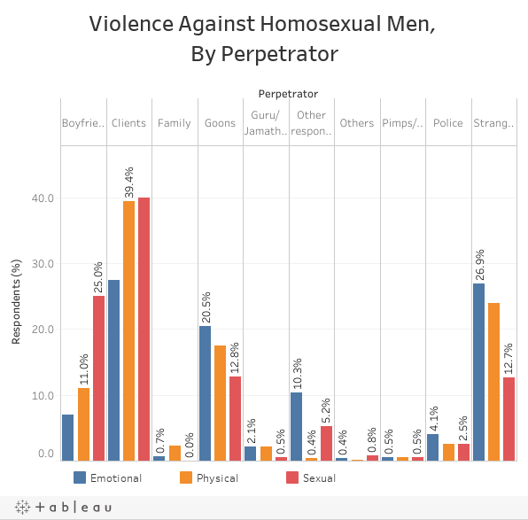 Violence Against Homosexual Men, By Perpetrator