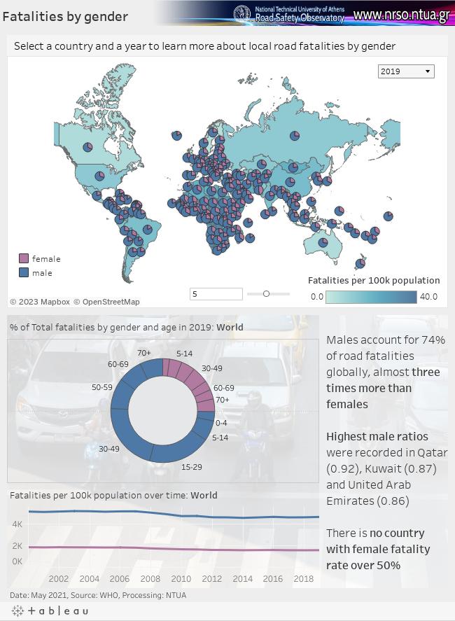 Road Fatalities