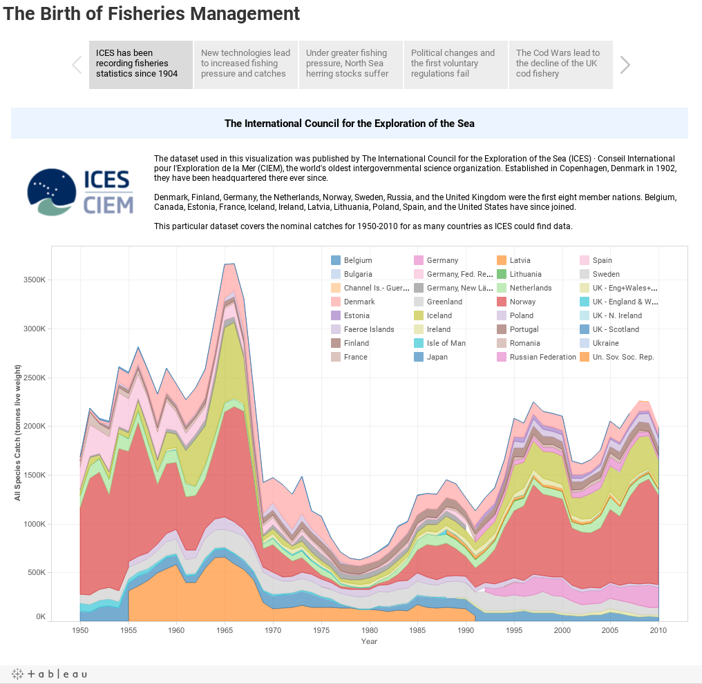 The Birth of Fisheries Management