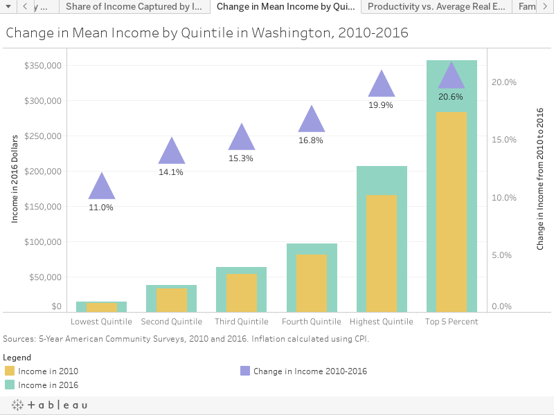 Change in Mean Income by Quintile in Washington, 2010-2016
