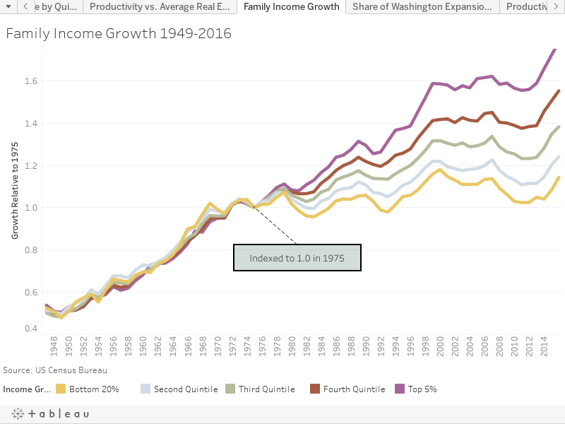 Family Income Growth 1949-2016