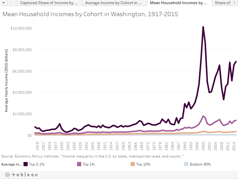 Mean Household Incomes by Cohort in Washington, 1917-2015