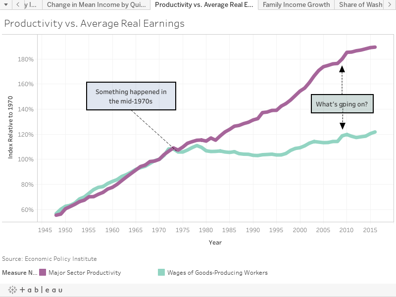 Productivity vs. Average Real Earnings