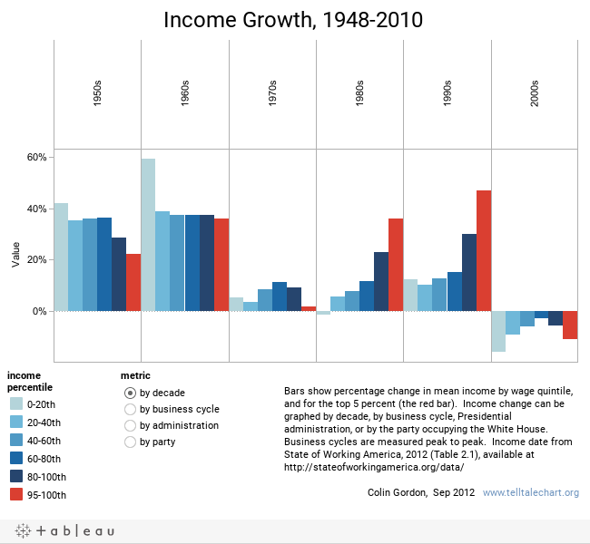 Income Growth, 1948-2010