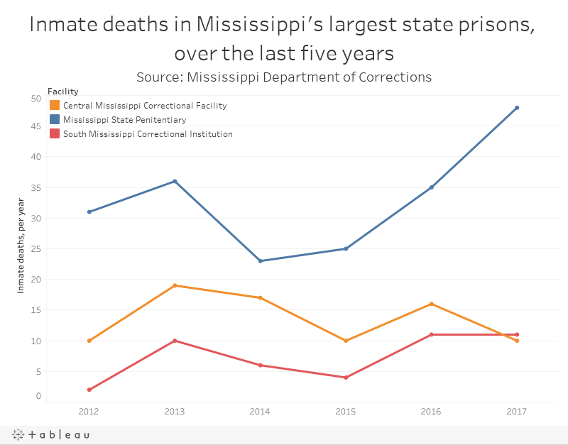 Inmate deaths in Mississippi