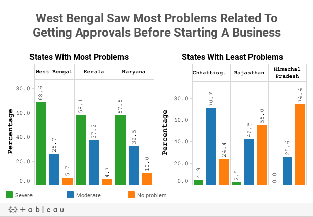 West Bengal Saw Most Problems Related ToGetting Approvals Before Starting A Business