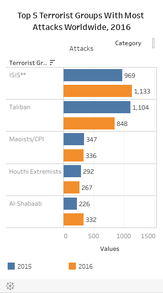 Top 5 Terrorist Groups With Most Attacks Worldwide, 2016