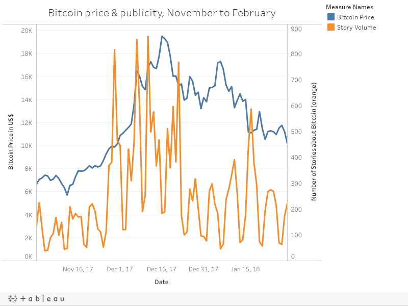 Bitcoin price & publicity, November to February