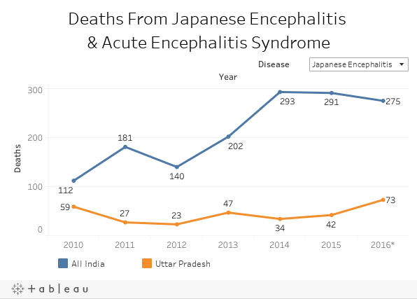 Deaths From Japanese Encephalitis & Acute Encephalitis Syndrome