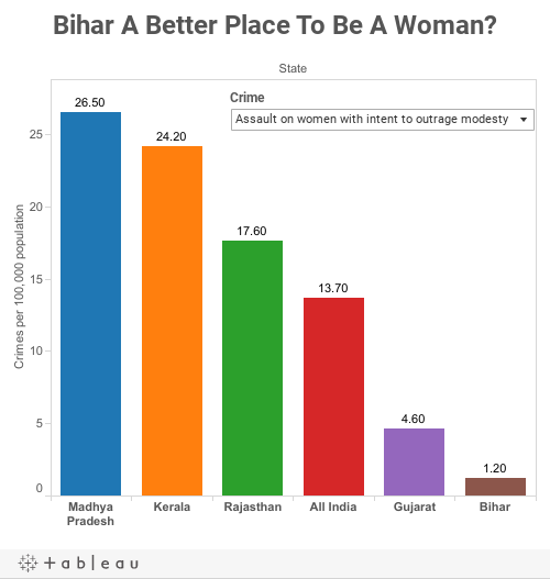 Bihar A Better Place To Be A Woman?