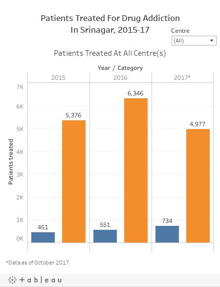Patients Treated For Drug AddictionIn Srinagar, 2015-17