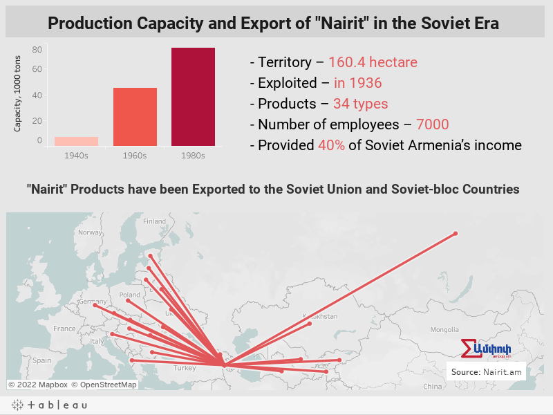 Production Capacity and Export of Nairit in the Soviet Era