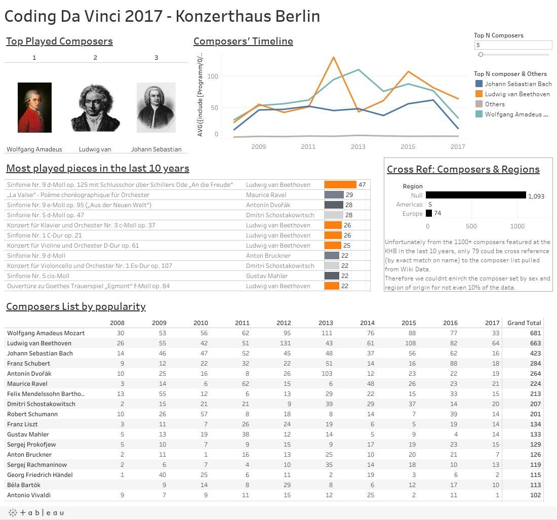 Coding Da Vinci 2017 - Konzerthaus Berlin