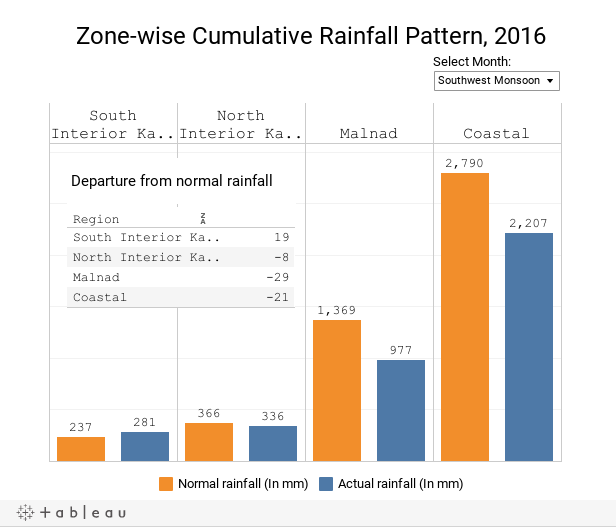 Zone Wise Cumulative Rainfall Pattern, 2016