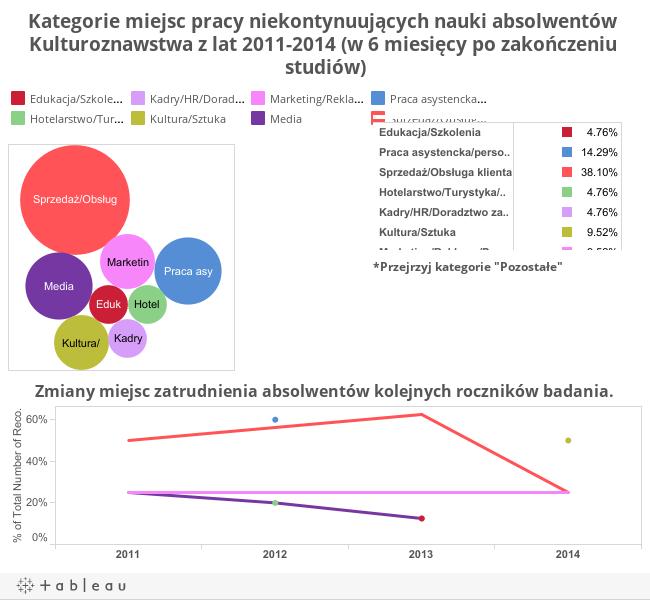 Kategorie miejsc pracy niekontynuujących nauki absolwentów Kulturoznastwa z lat 2011-2014 (w 6 miesięcy po zakończeniu studiów)