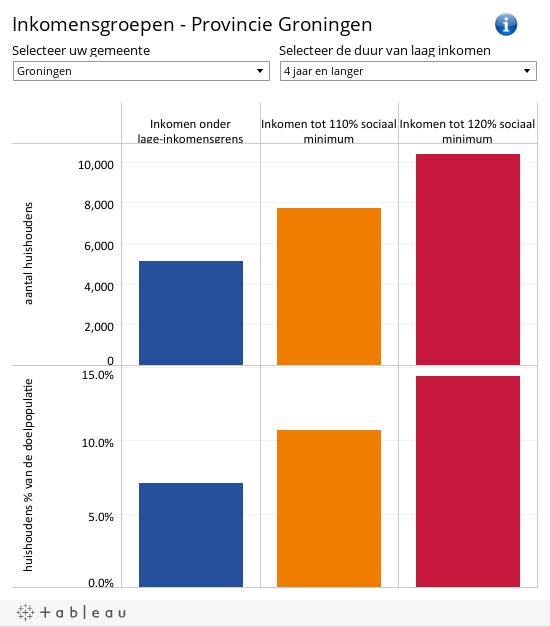 laag inkomen Groningen inkomensgroepen