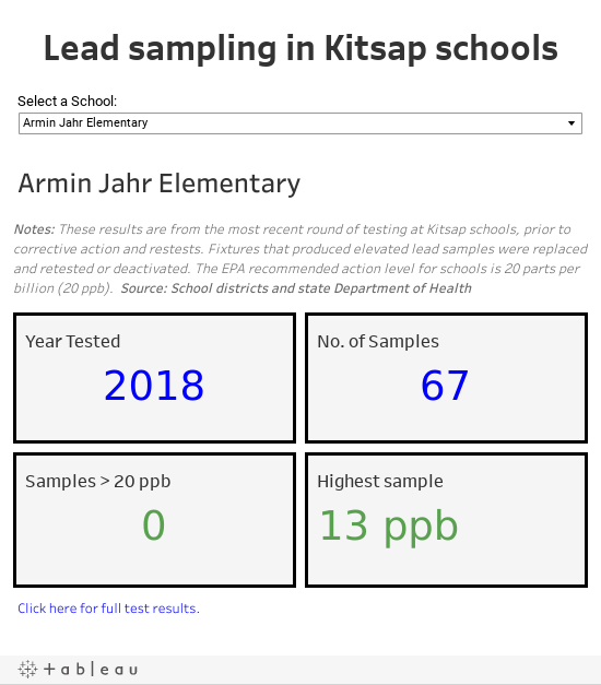 Lead sampling in Kitsap schools
