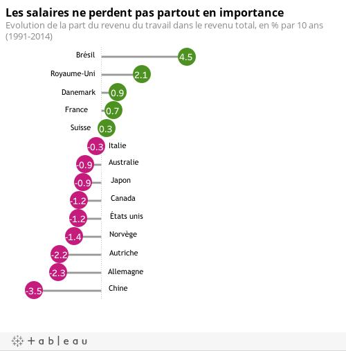 Les salaires ne perdent pas partout en importanceEvolution de la part du revenu du travail dans le revenu total, en % par 10 ans (1991-2014)