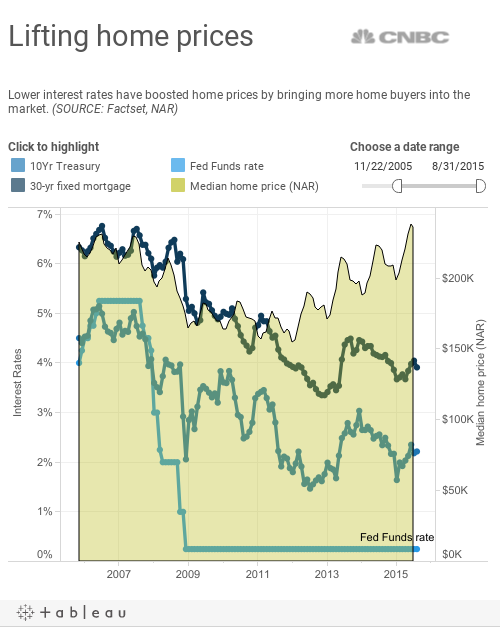 lifting home prices