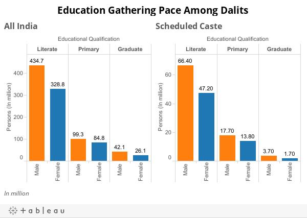 Education Gathering Pace Among Dalits