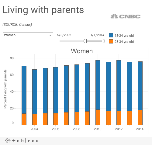 living w parents