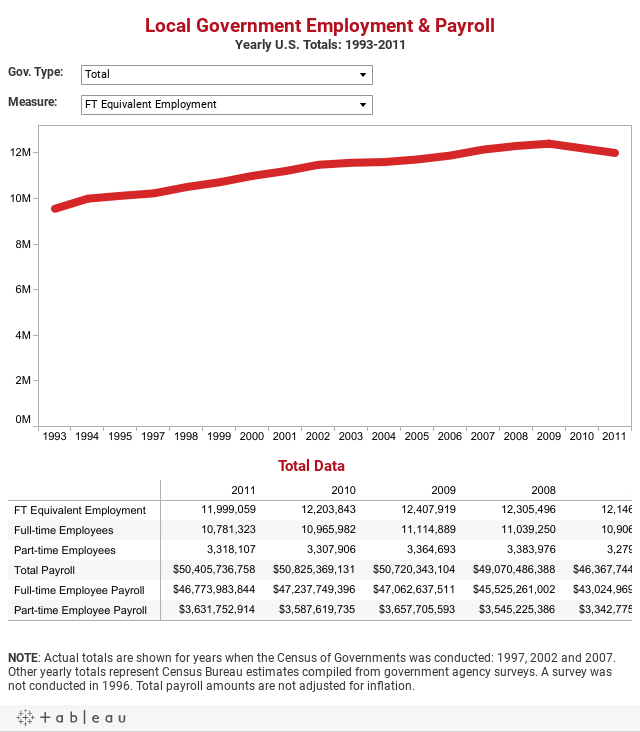 Local Government Employment & PayrollYearly U.S. Totals: 1993-2010