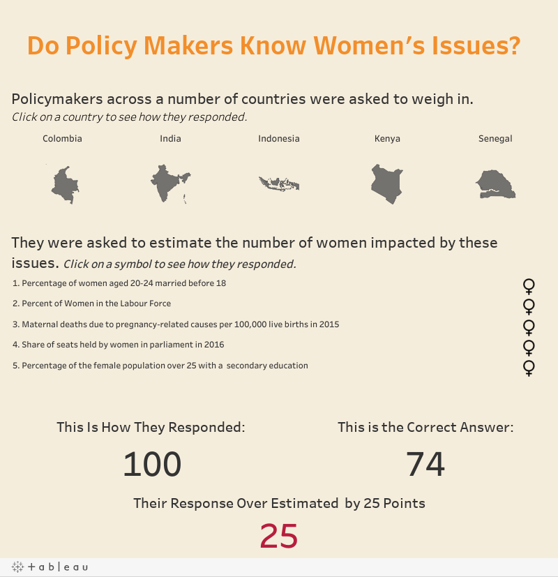Do Policy Makers Know Women's Issues?