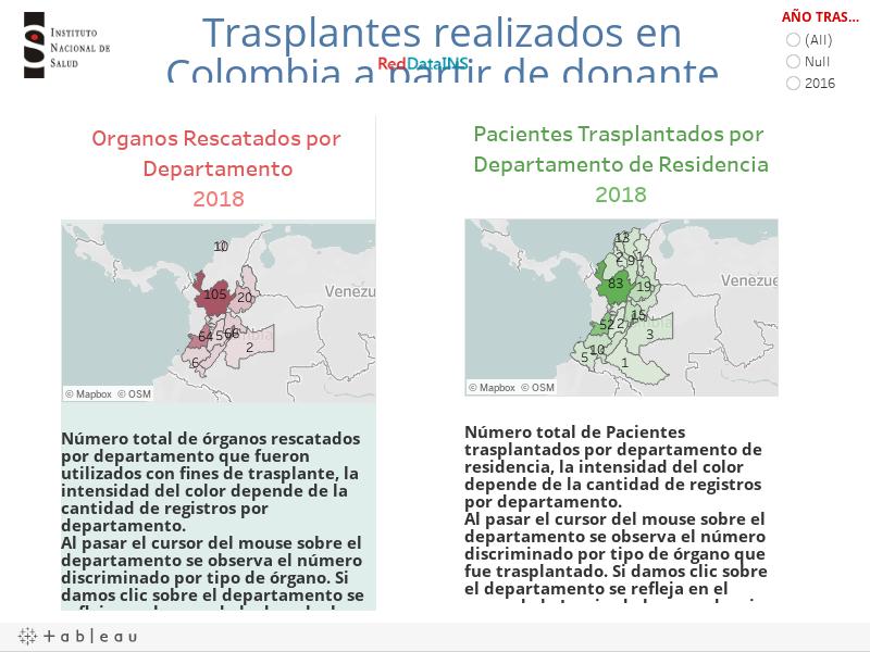 Trasplantes realizados en Colombia a partir de donante cadavérico.
