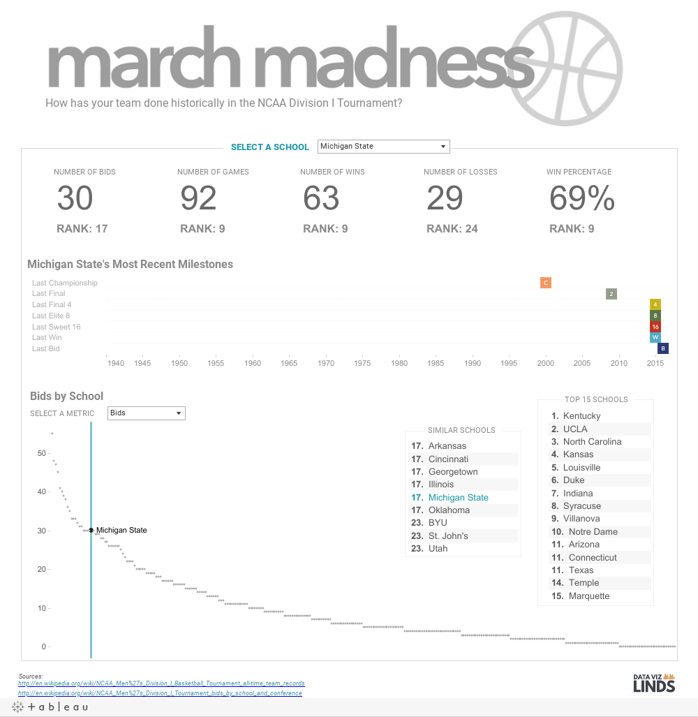 https://public.tableau.com/static/images/ma/marchmadness_1/Dashboard/1.png