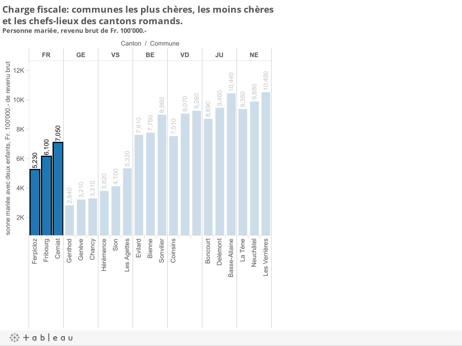 Charge fiscale: communes les plus chères, les moins chères et les chefs-lieux des cantons romands. Personne mariée, revenu brut de Fr. 100'000.-