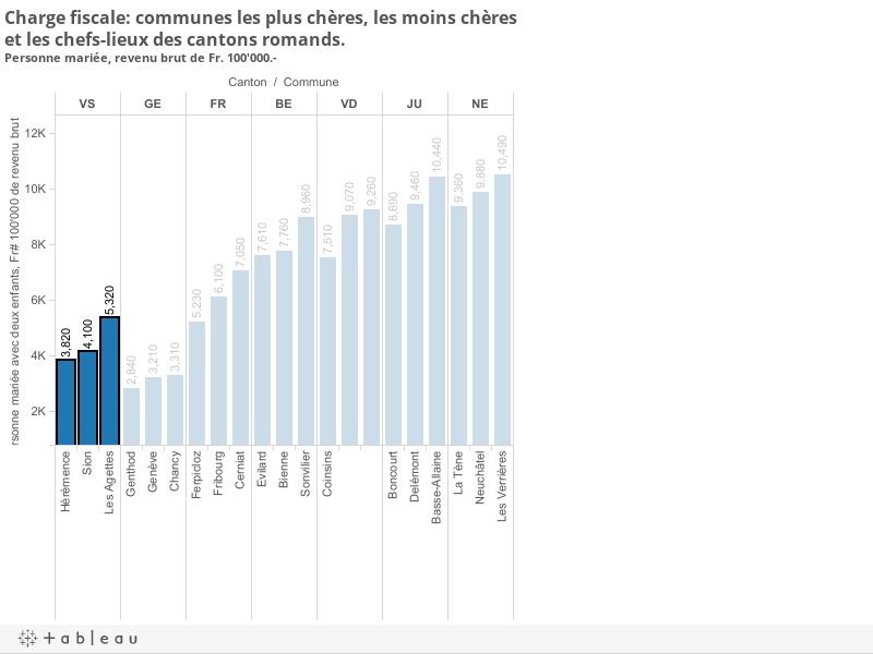 Charge fiscale: communes les plus chères, les moins chères et les chefs-lieux des cantons romands. Personne mariées, revenu brut de Fr. 100'000.-