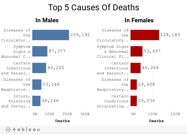 Top 5 Causes Of Deaths
