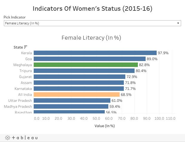 Indicators Of Women's Status (2015-16)