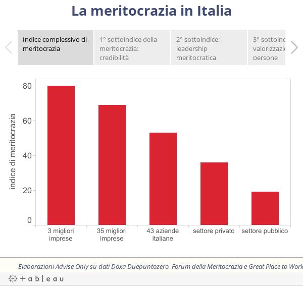 La meritocrazia in Italia