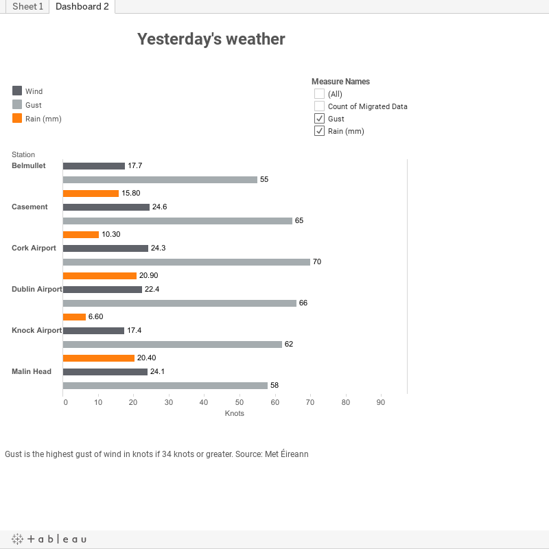 Yesterday's weather