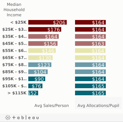 Mobile-Sales v Allocations