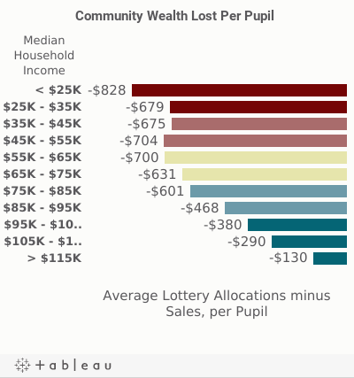 mobile - wealth lost