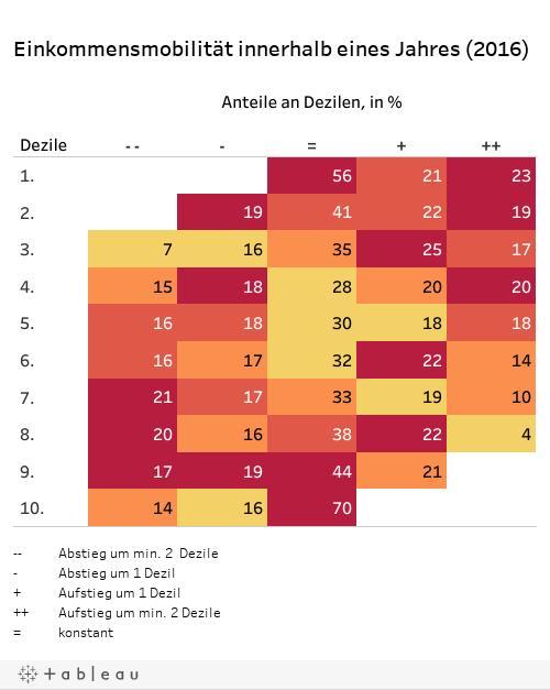 Einkommensmobilität innerhalb eines Jahres (2016)