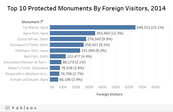 Top 10 Protected Monuments By Foreign Visitors, 2014