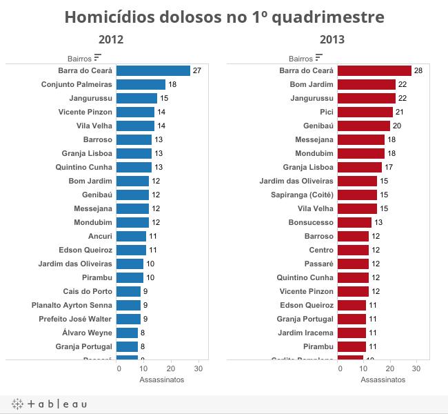 Homicídios dolosos no 1º quadrimestre