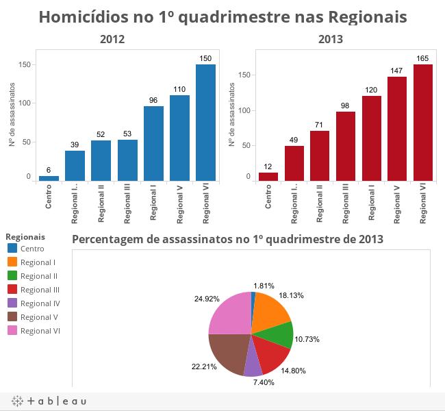 Homicídios no 1º quadrimestre nas Regionais